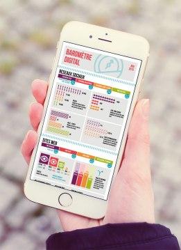 Infographie baromêtre digital